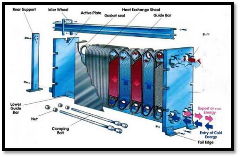 Exploded view of Plate heat exchanger example