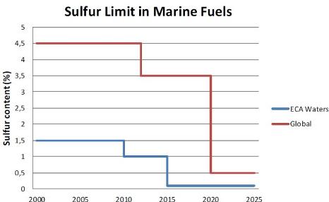 Sulphur Limit in Marine Fuels