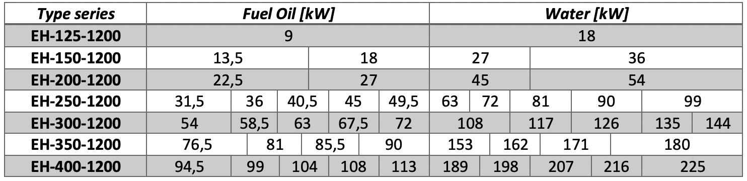 FARAD Heat Exchangers Electric Heaters Capacity